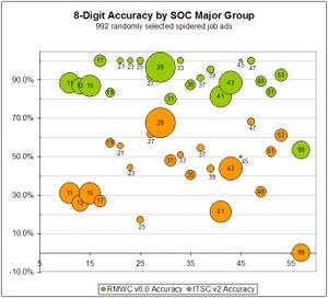 Ac_v60_accuracy_by_soc_major_group_