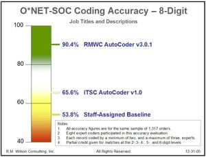 Autocoder_v301_itsc_v10_accuracy_guage_1